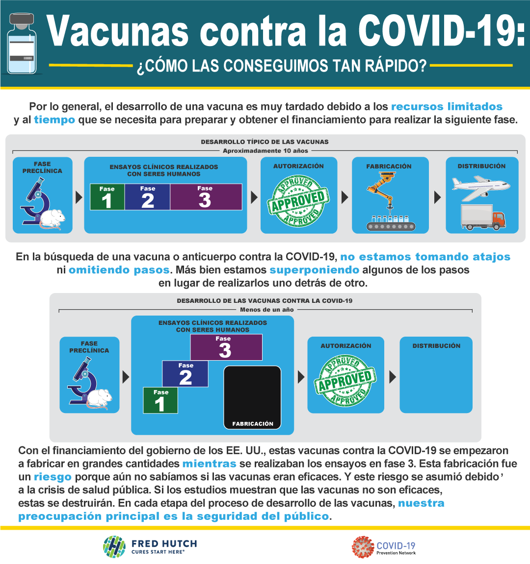 Covid-19 vaccine safety procedures